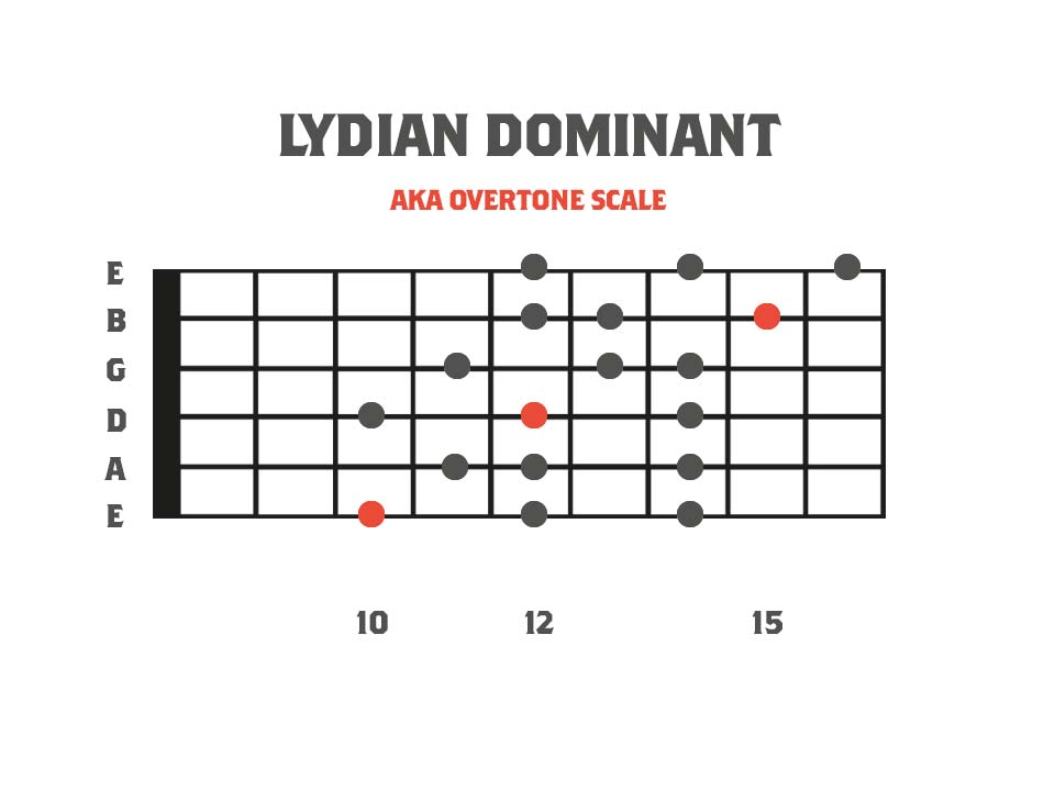 Melodic Minor Modes - Lydian Dominant 3nps Shape Fretboard Diagram
