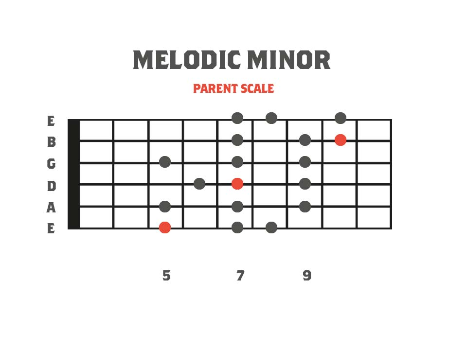 Melodic Minor 3nps Shape Fretboard Diagram