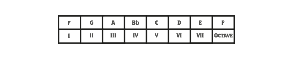 Diagram showing how roman numerals relate to scale degrees
