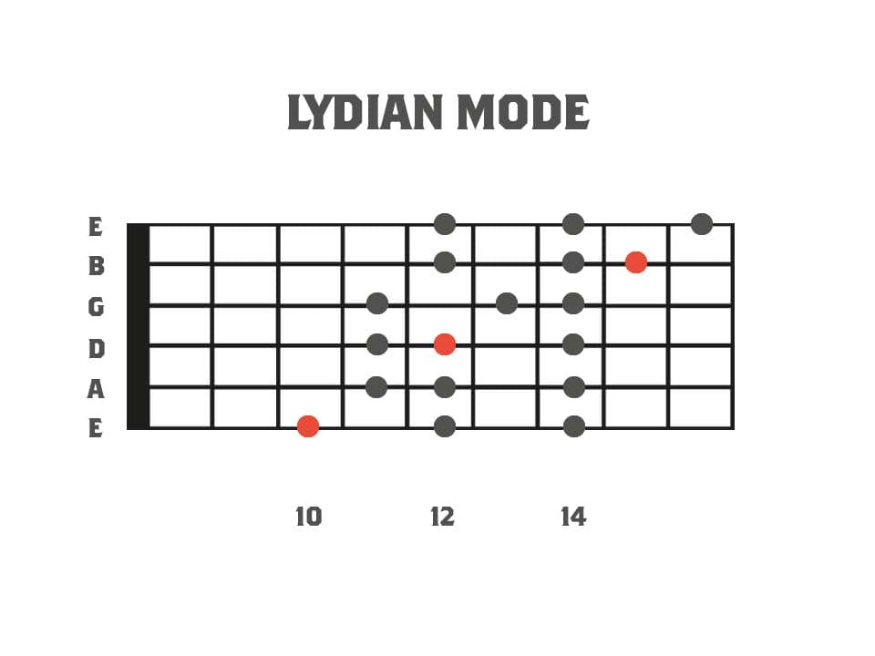 Fretboard diagram showing the 3pns shape of the lydian mode