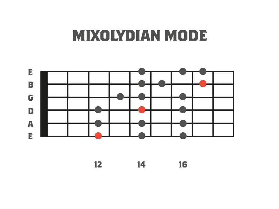 Fretboard diagram showing the 3pns shape of the mixolydian mode