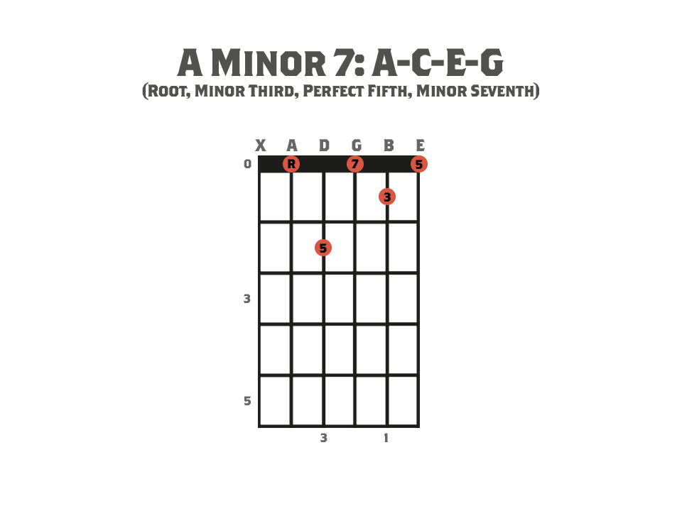 Seventh Chords - Guitar chord diagram showing an A Minor Seventh  Chord and it's notes.