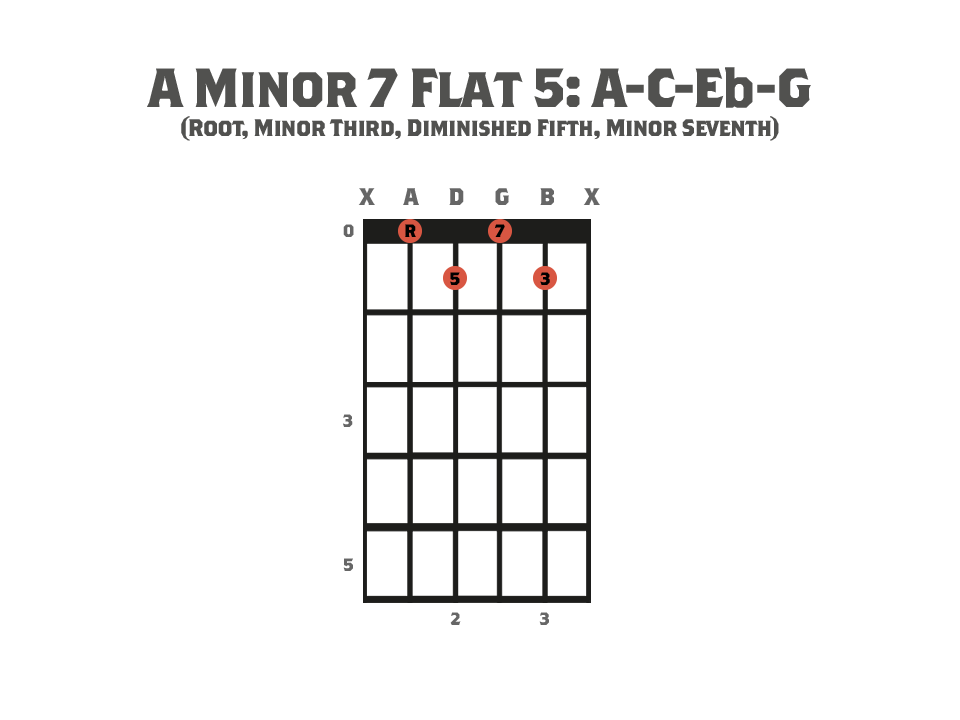 Seventh Chords - Guitar chord diagram showing an A Minor 7 Flat 5 Chord and it's notes.