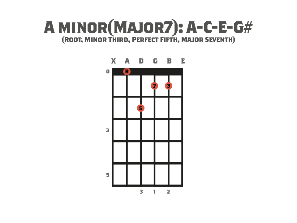 Seventh Chords - Guitar chord diagram showing an A Minor Major Seventh Chord and it's notes.