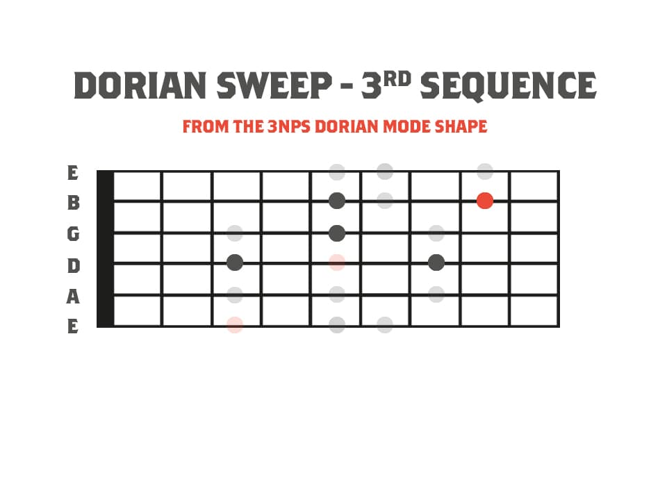 a guitar neck diagram showing sequenced sweep picking ideas