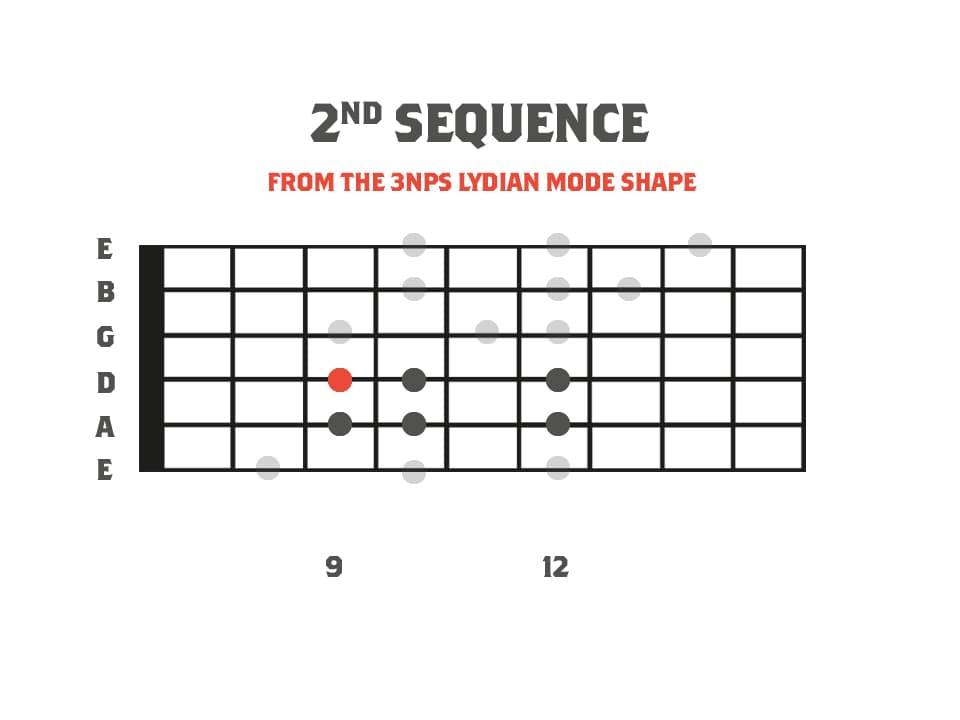 A fretboard diagram showing the Lydian mode as part of an alternate picking sequence