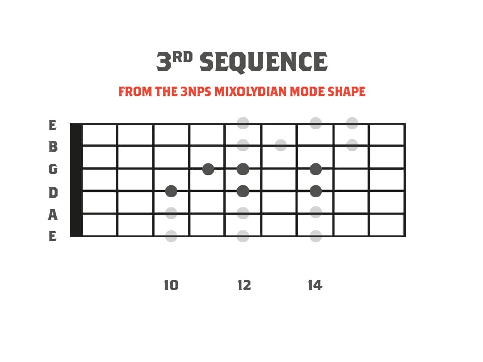 A fretboard diagram showing the mixolydian mode as a part of a picking lick