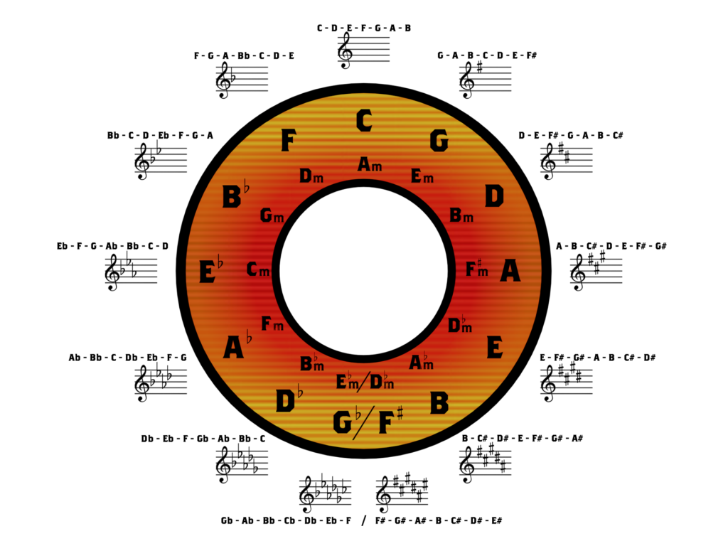 Change keys using this Circle of Fifths Diagram