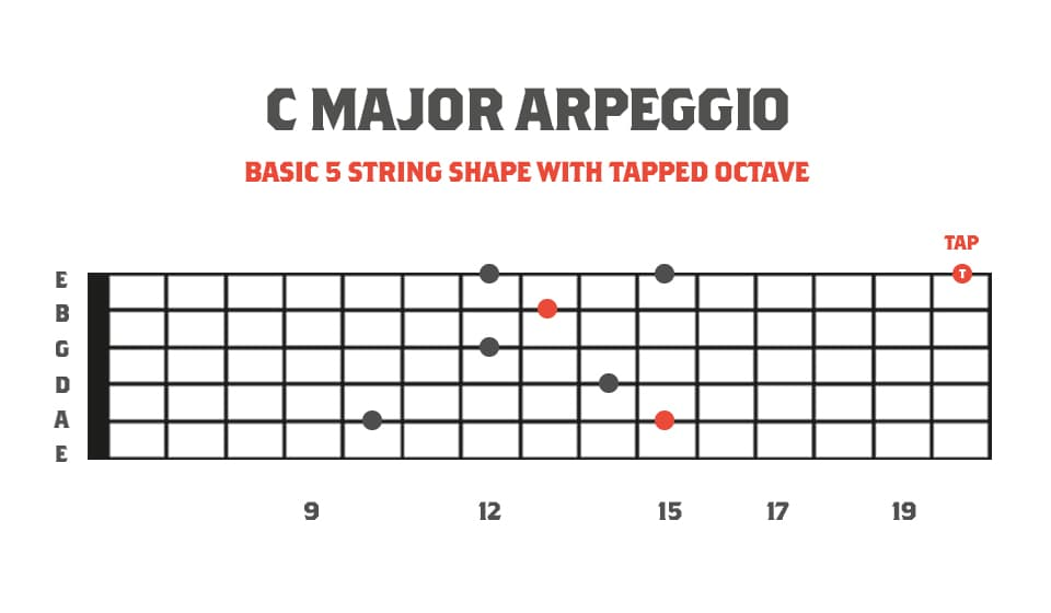 Sweep Picking and Tapping Fretboard Diagram