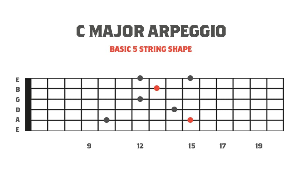 Fretboard Diagram showing Basic 5 String Major Arpeggio for Sweep Picking