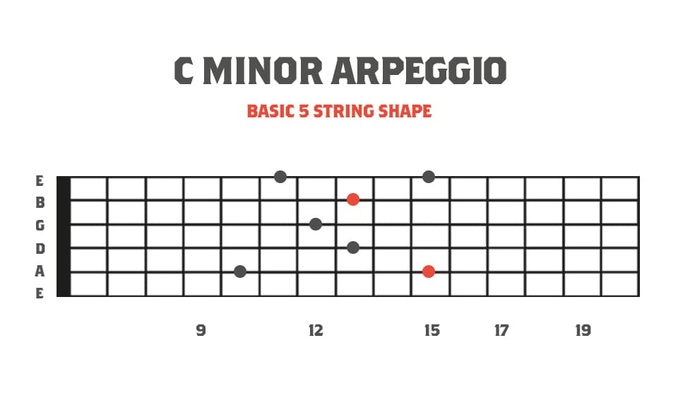 Fretboard Diagram showing Basic 5 String Minor Arpeggio for Sweep Picking