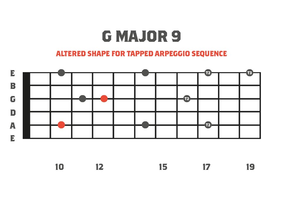 Fretboard Diagram of a G Major 9: String Skipping Tapped Arpeggio