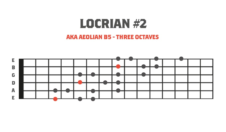 Fretboard Diagram showing the locrian #2 mode of melodic minor in 3 octaves