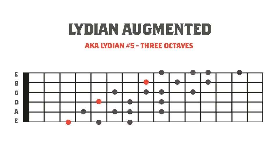 Fretboard Diagram showing the lydian augmented mode in 3 octaves