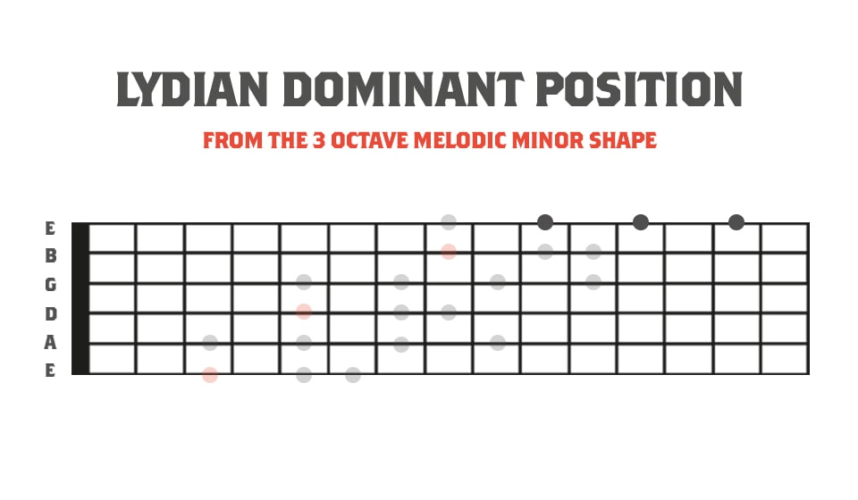 Lydian Dominant Position In Relation to the 3 Octave Melodic Minor Scale