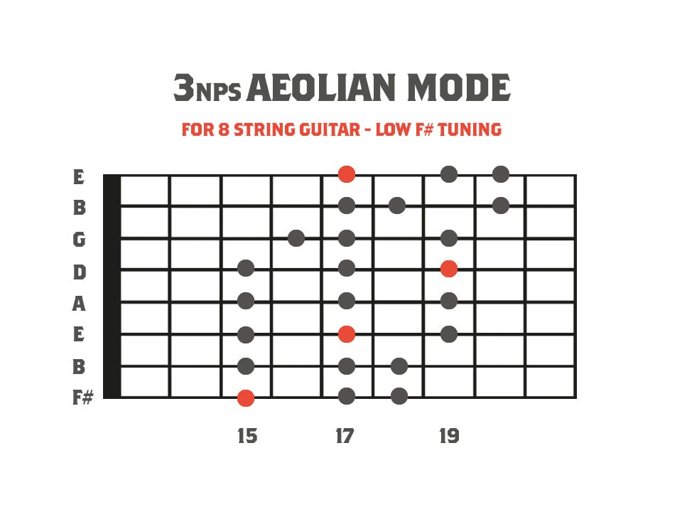 fretboard diagram showing the aeolian mode for 8 string guitar