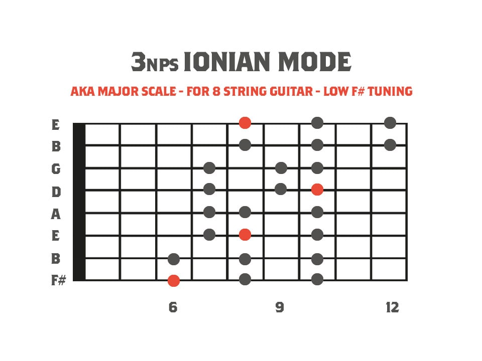 fretboard diagram showing the ionian mode for 8 string guitar