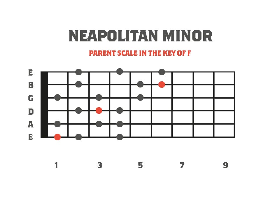 neapolitan minor scale in the key of F on the guitar neck