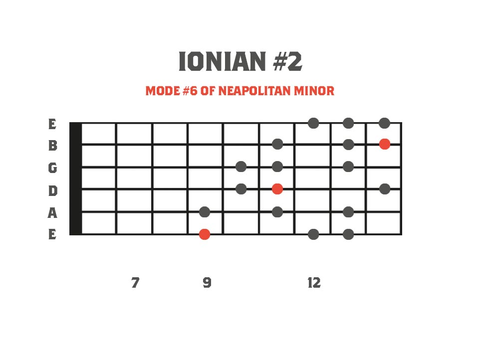 ionian #2 mode in the key of F on the guitar neck