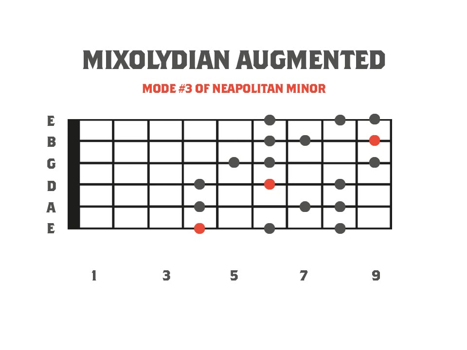 mixolydian augmented mode in the key of F on the guitar neck