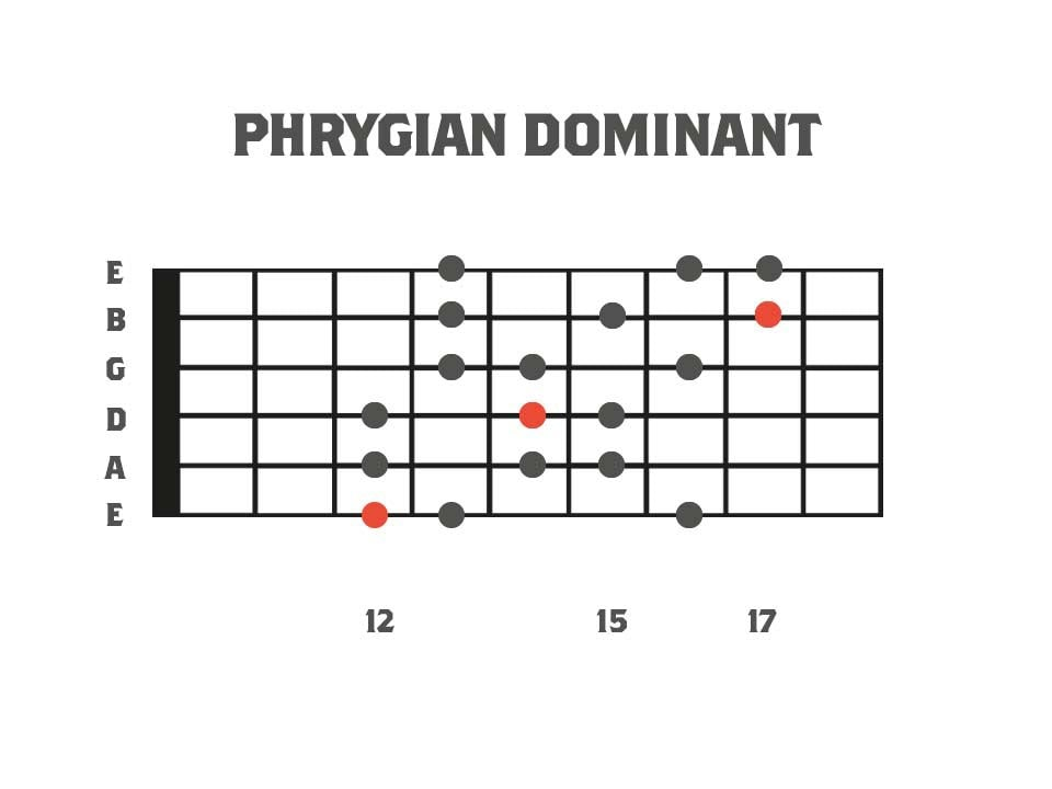 Phrygian Dominant Mode 3nps - Mode 5 of Harmonic Minor