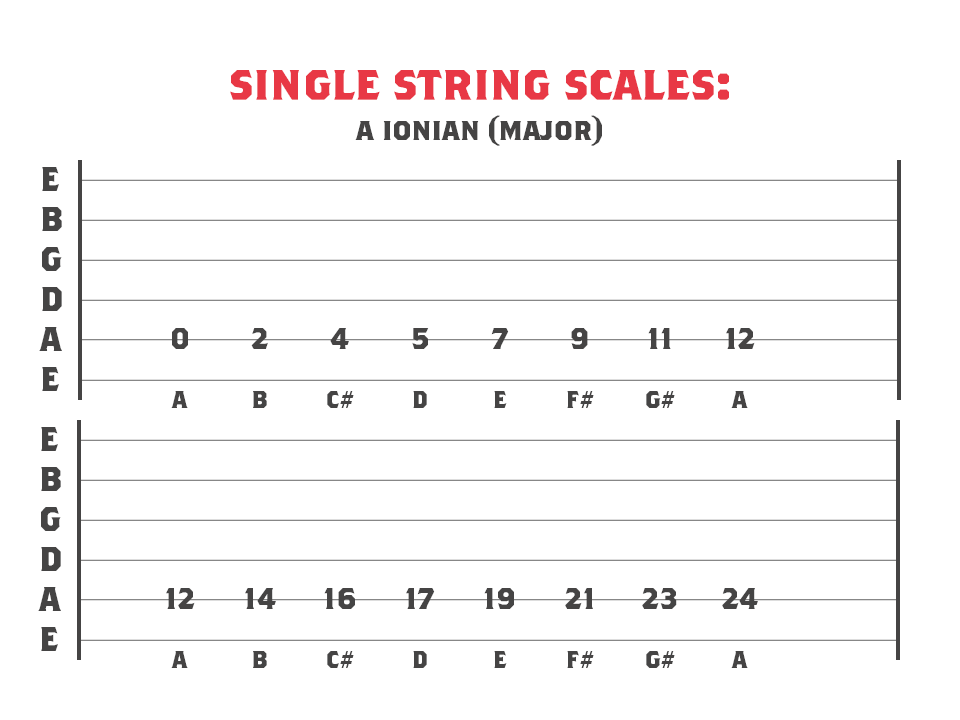A Ionian mode across 1 string