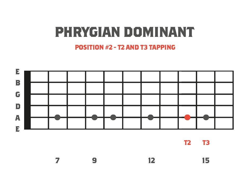 fretboard diagram showing a 6 finger tapping pattern using B Phrygian Dominant