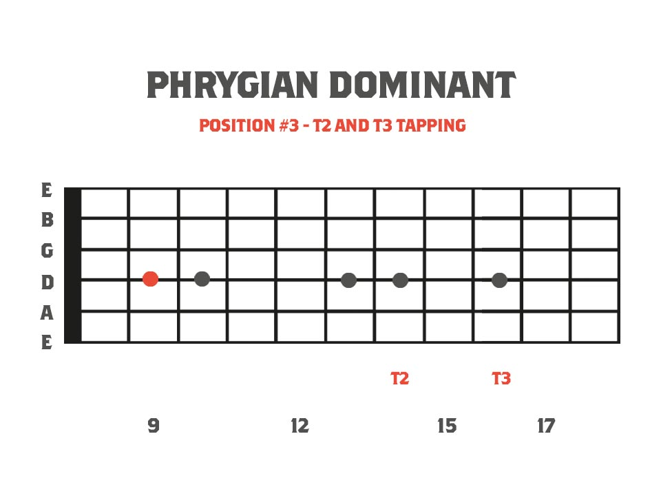 fretboard diagram showing a 5 finger tapping pattern using B Phrygian Dominant