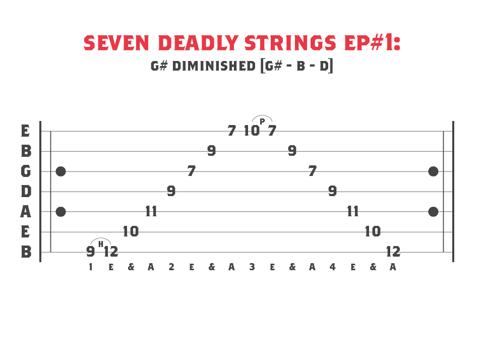 G# Diminished Sweep Picking Arpeggio for 7 String Guitar