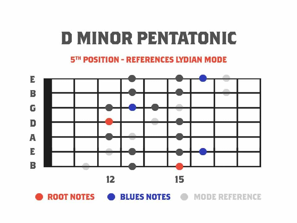 guitar diagram showing 7 string pentatonic with blues notes