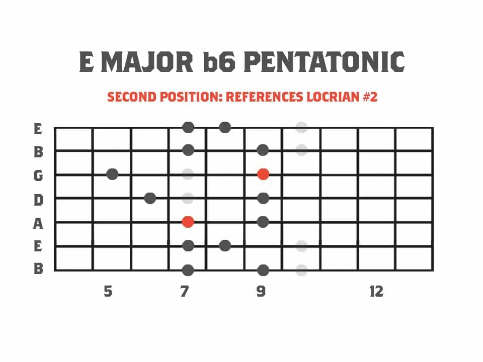 Pentatonics of Melodic Minor Second Position Major b6 Pentatonic Scale Referencing The Locrian #2 Mode -