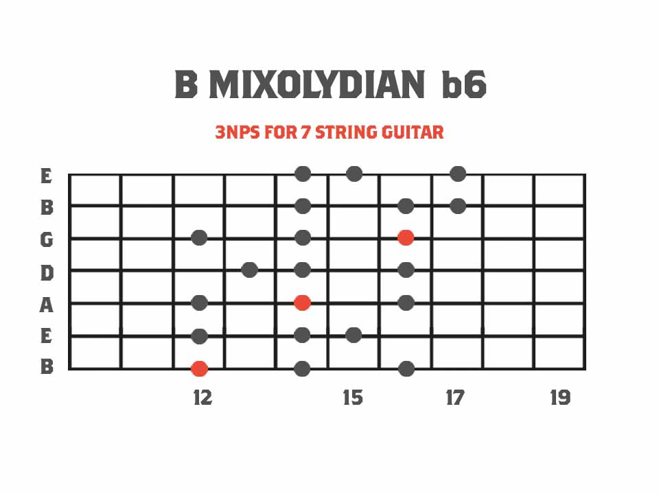 Mixolydian b6 Melodic Minor Mode Diagram for 7 String Guitar