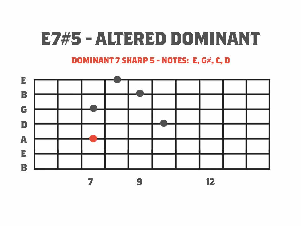 guitar chord diagram showing an E7#5 altered dominant chord. Chird example for using the Pentatonics of Melodic Minor