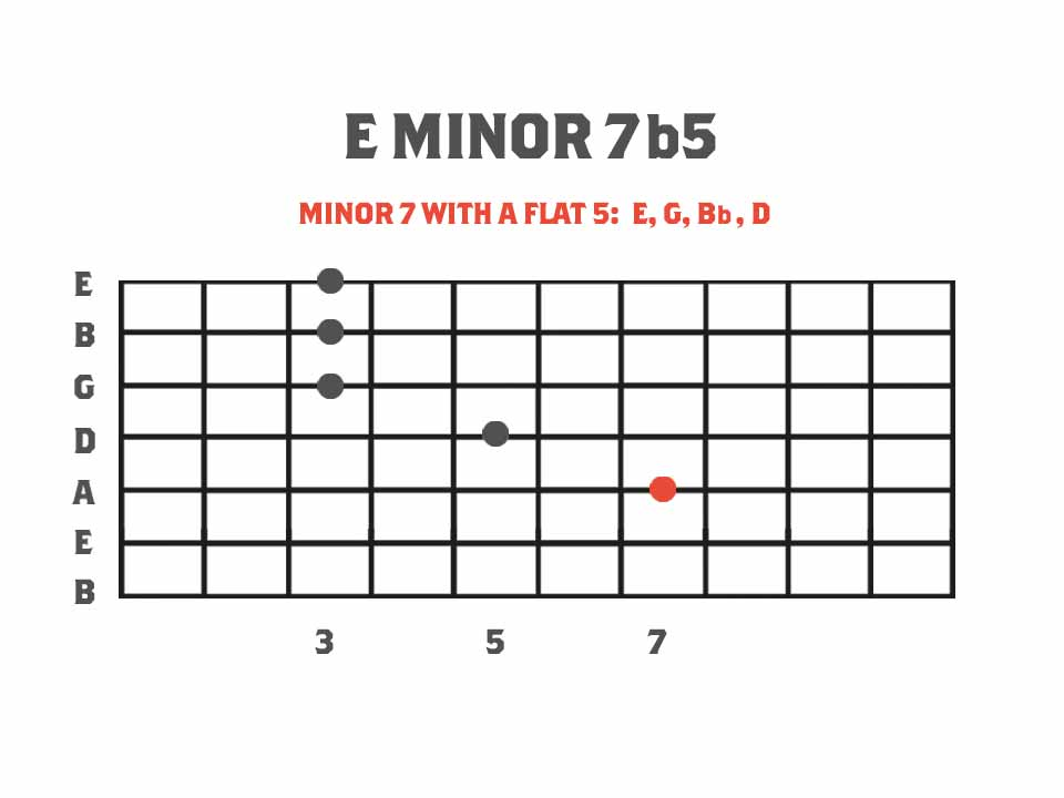 Guitar Chord Diagram showing Eminor7b5 chord