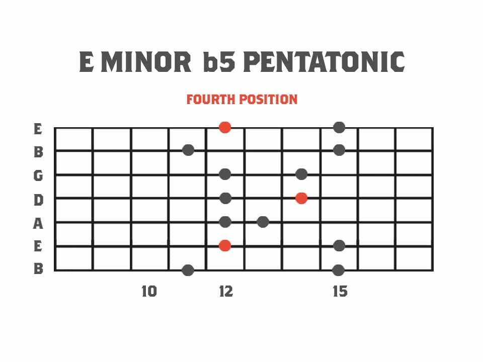Pentatonics of Melodic Minor Fourth Position - E Minor b5 Pentatonic Scale Guitar Scale Diagram