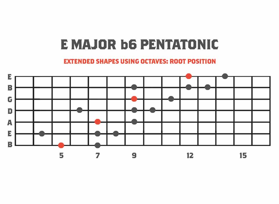 Guitar fretboard diagram showing the extended pentatonics of melodic minor