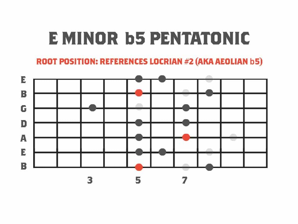 Root Position - E Minor b5 Pentatonic Scale Guitar Scale Diagram Referencing The Aeolian b5 Scale