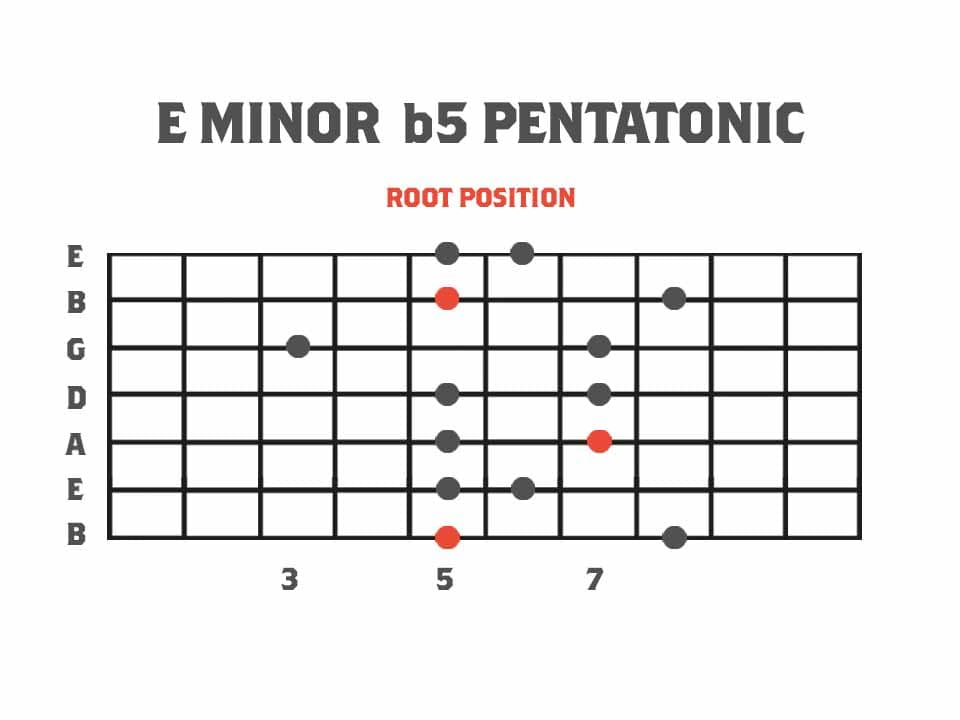 Pentatonics of Melodic Minor Root Position - E Minor b5 Pentatonic Scale Guitar Scale Diagram