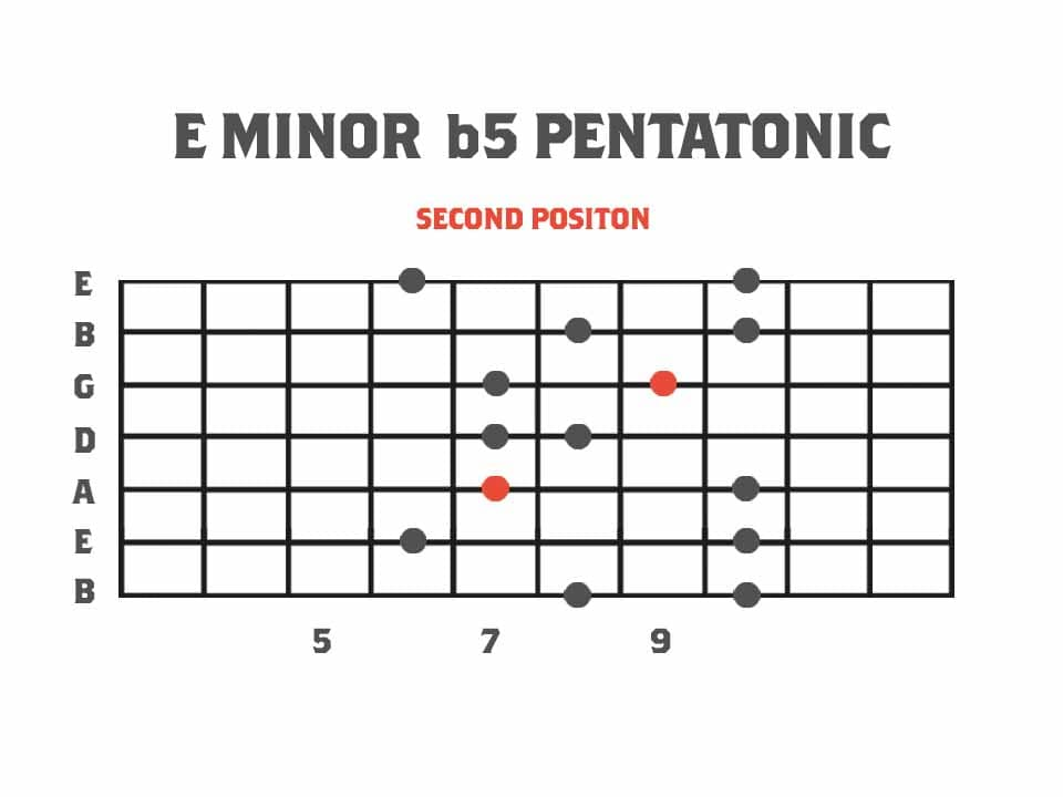Pentatonics of Melodic Minor Second Position - E Minor b5 Pentatonic Scale Guitar Scale Diagram