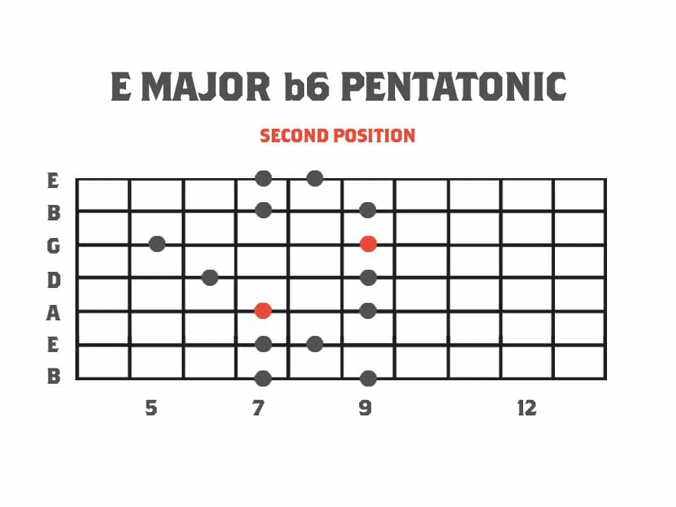 Pentatonics of Melodic Minor: Second Position - E Major b6 Pentatonic Scale Fretboard Diagram