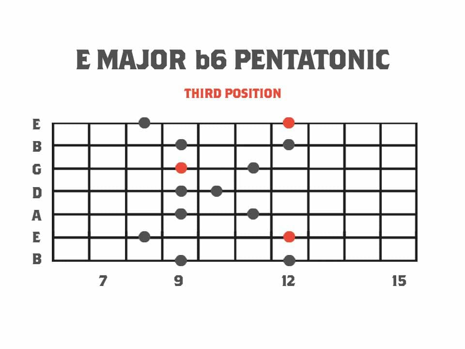 Pentatonics of Melodic Minor: Third Position - E Major b6 Pentatonic Scale Fretboard Diagram