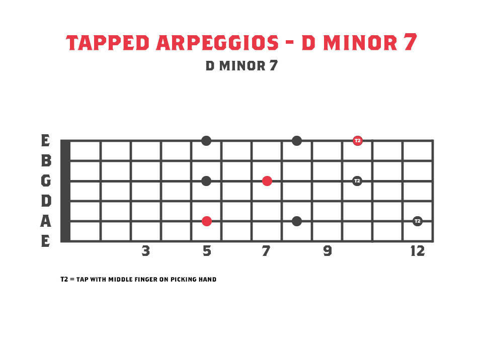 Dm7 tapped arpeggio diagram