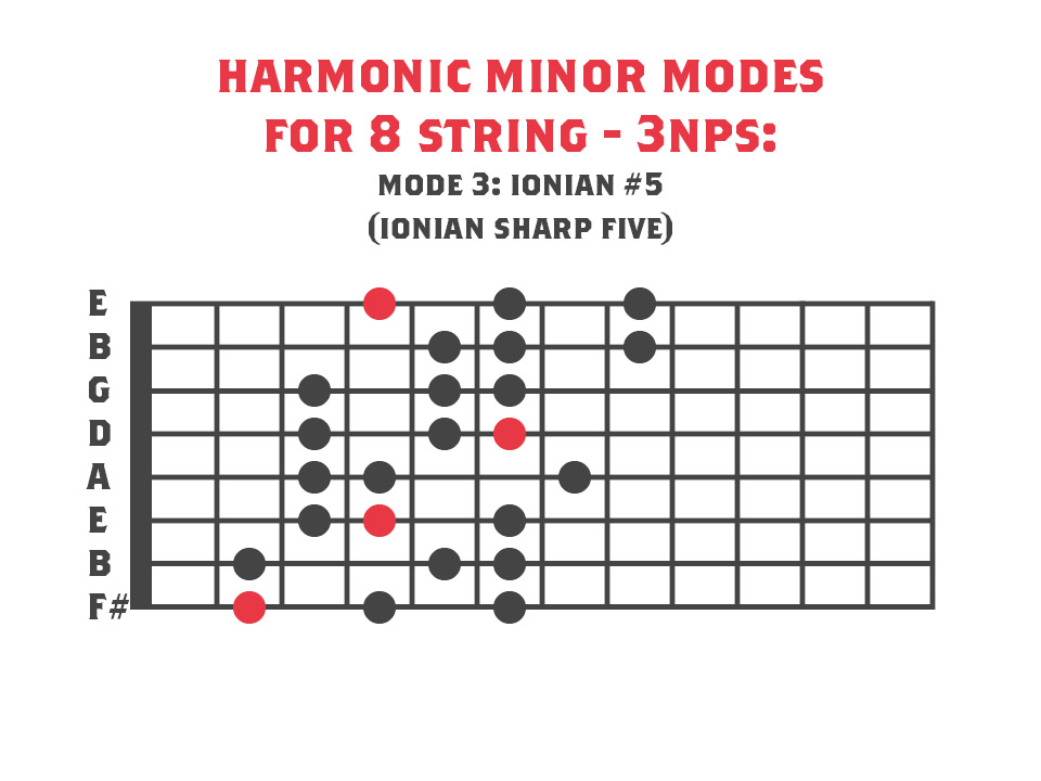 Third Mode of Harmonic Minor for 8 string guitar - Ionian #5