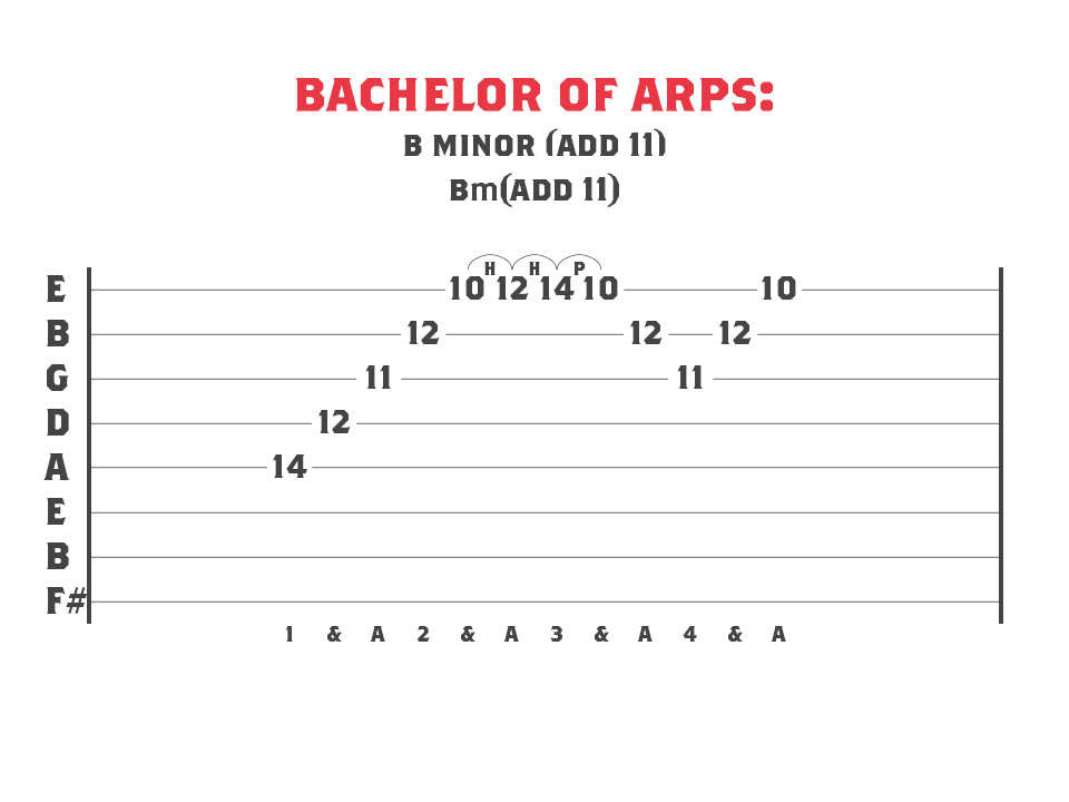 Guitar Tablature for a Bminor add 11 sweep picking arpeggio