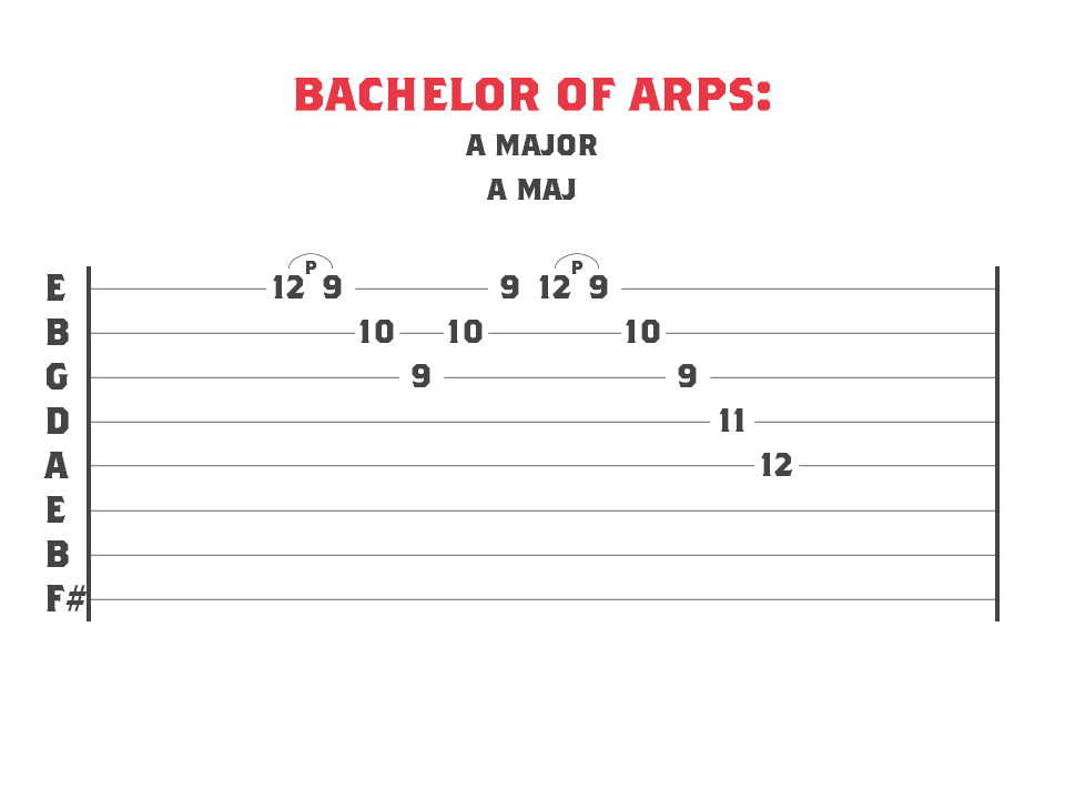 Guitar Tablature for a A Major sweep picking arpeggio
